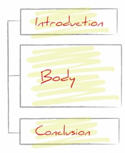 picture of three boxes that say introduction, body, and conclusion.